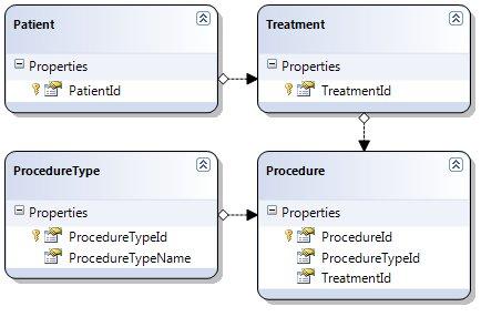 Medical System Basic Schema
