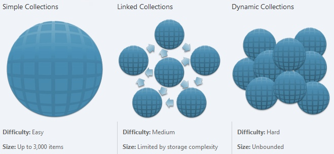Pivot Collection Types