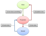 blog.fossmo.net MVP diagram